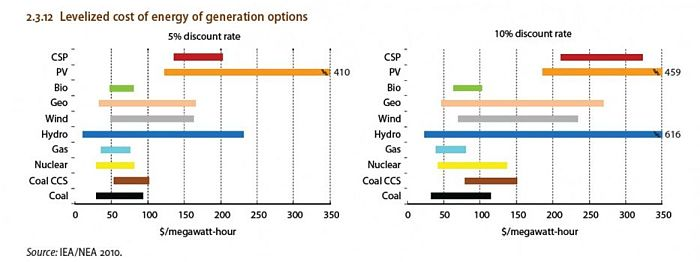 biofuels levelized-cost-energy-generation-option