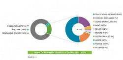 renewable-energy-global effect