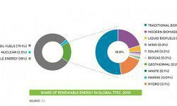 Biofuel a Source of Alternative Energy