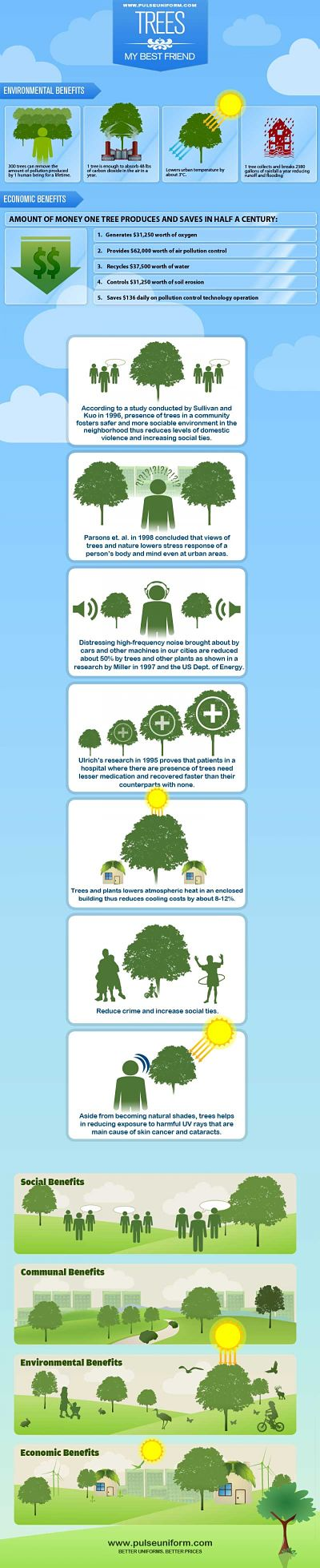 green energy living trees infographic