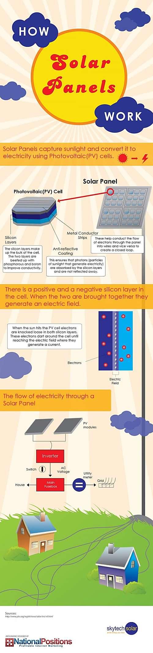 how solar panels work infographic