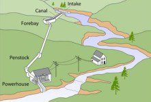 hydroelectric energy advantages