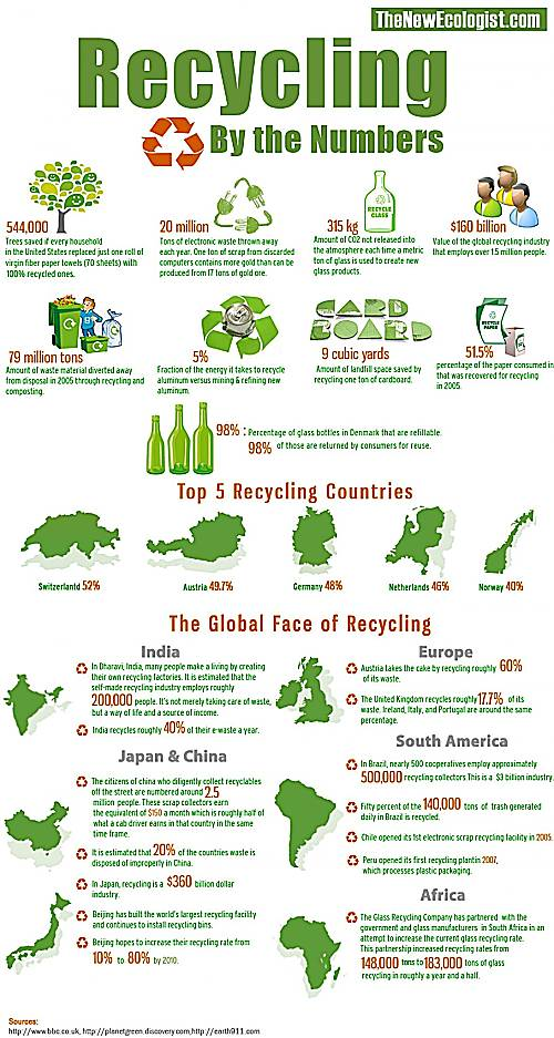 recycling by the numbers infographic