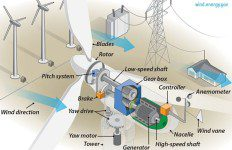 interesting wind energy facts and principles