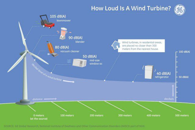 how loud is a wind turbine